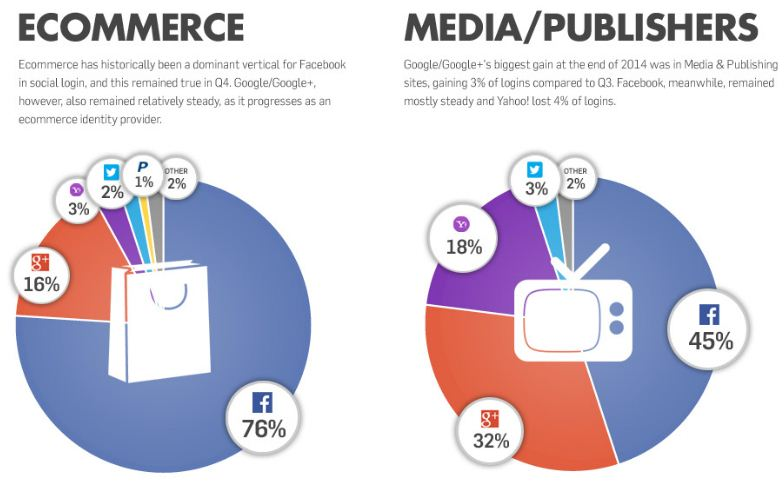 social login ecommerce and media publishing firms