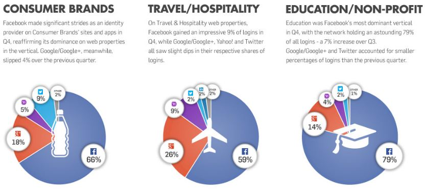 social login education travel hospitality consumer brands
