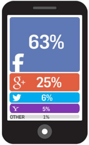 social login mobile section