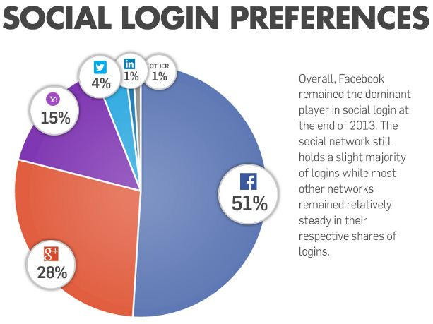 social login preference overall