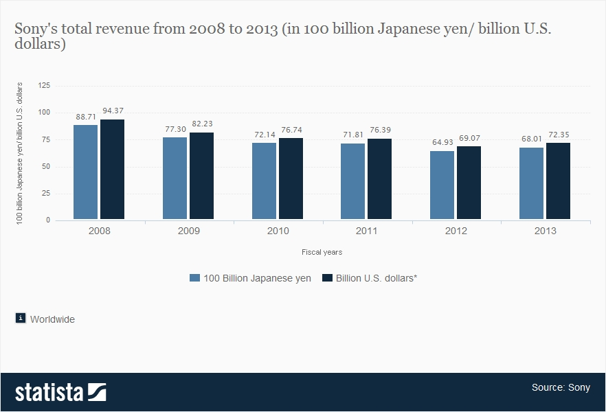 Total Revenue Of Sony Since 2008