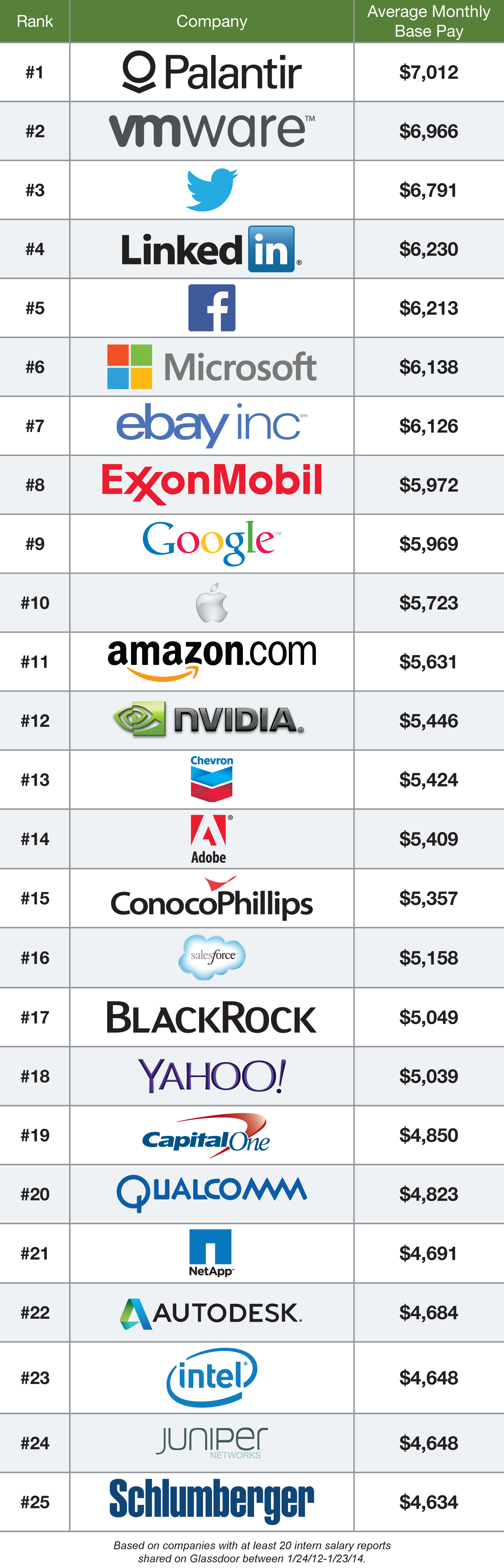 25 Highest Paying Companies For Interns 2014