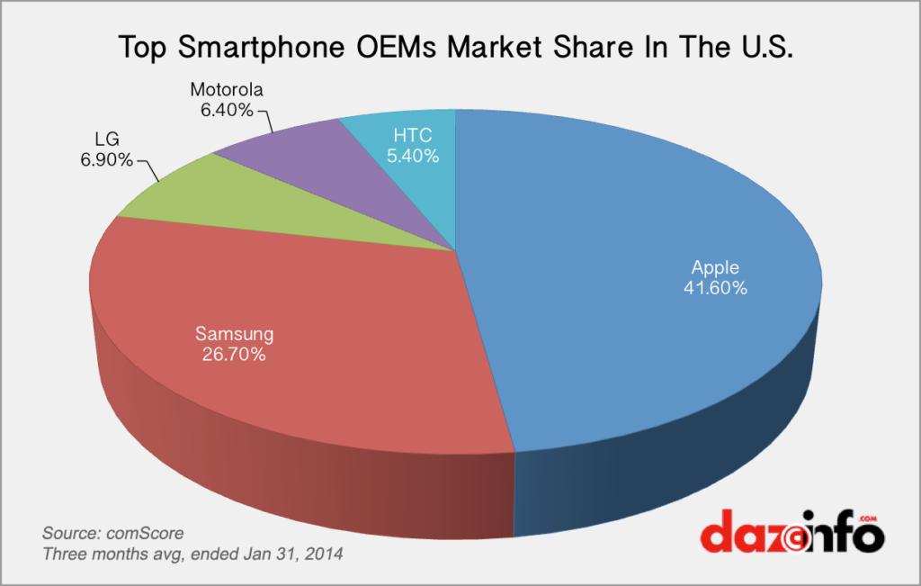 Apple-US-market-share 2014