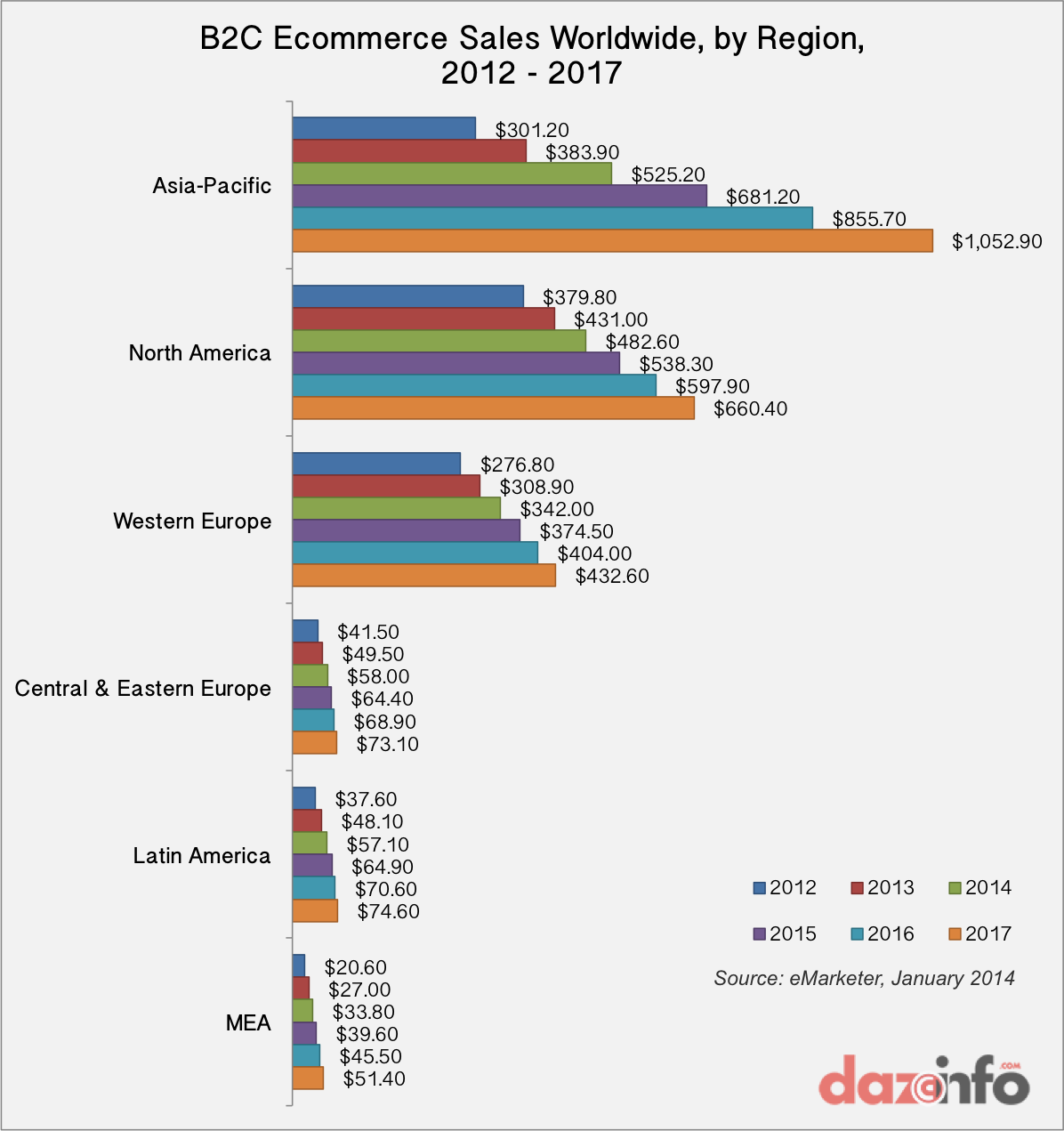 B2C Ecommerce sales by region 2012 - 2017