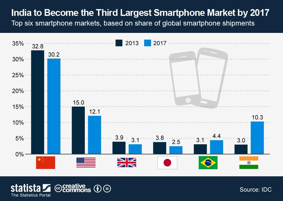 Top six smartphone markets