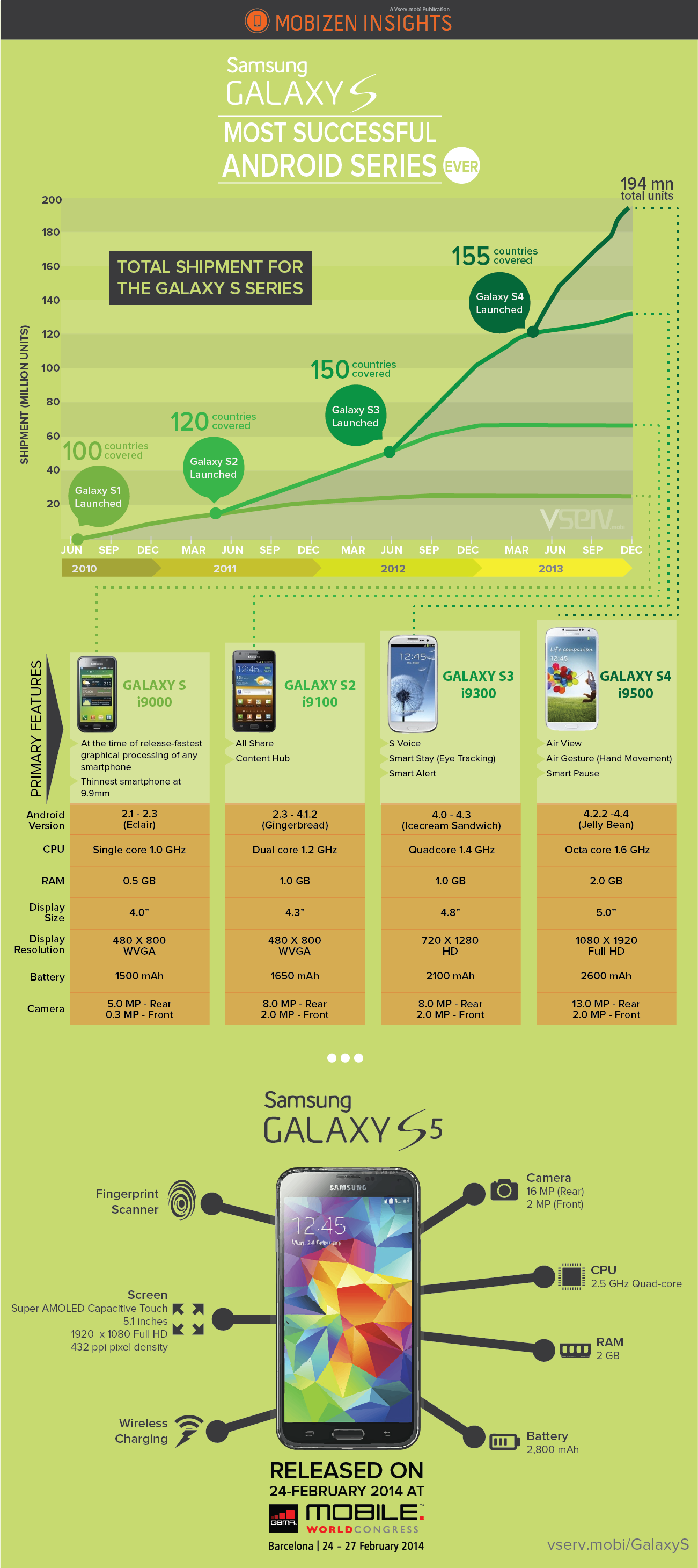 Evolution-of-Samsung-Infographic
