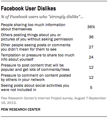Facebook Users Dislike sharing