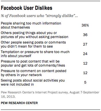 Facebook Users Dislike sharing