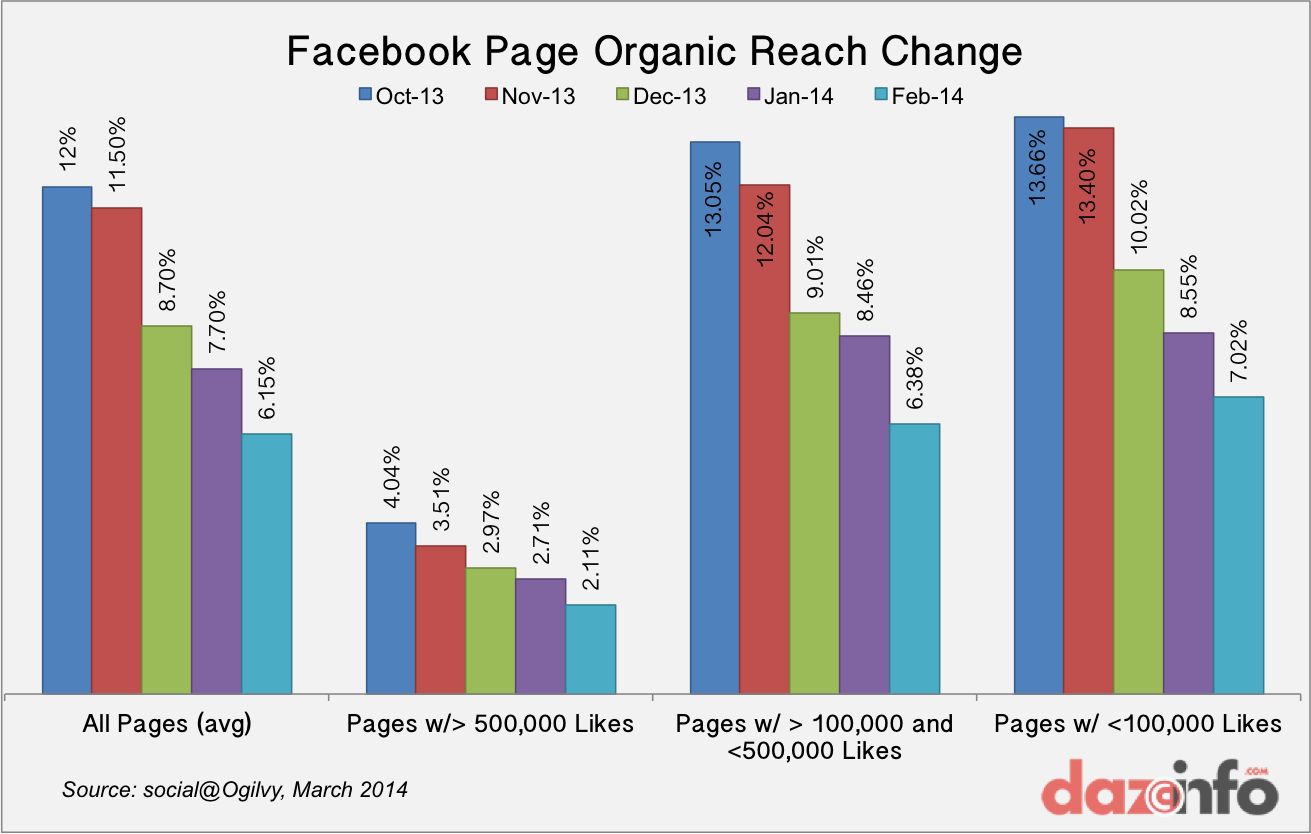 Facebook Page Organic Reach 2014