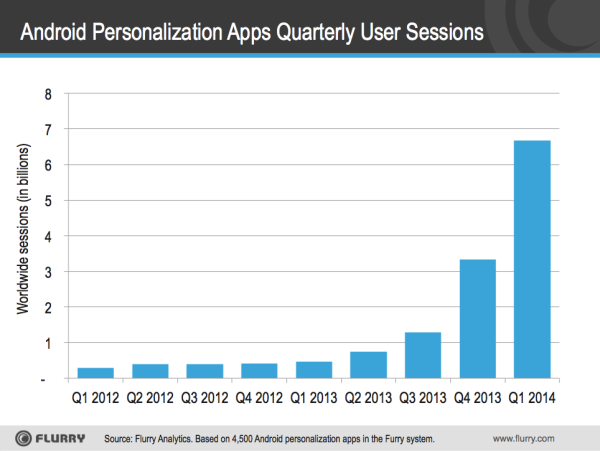 Growth in Peronalisation Apps for Android