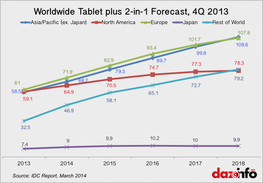 Worldwide Tablet Sales Forecast 2014 - 2018 By Region