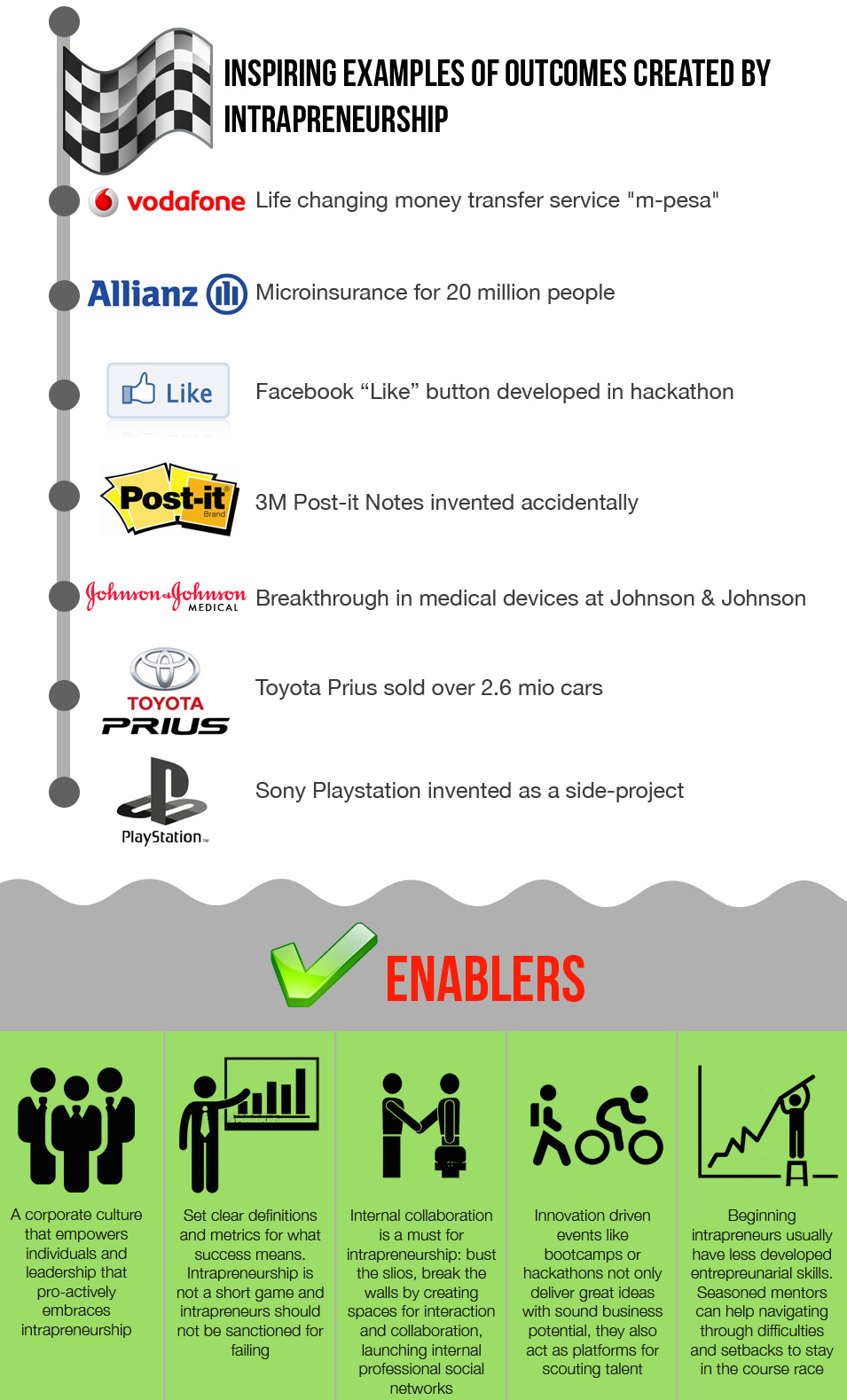 Intrapreneurship: Companies