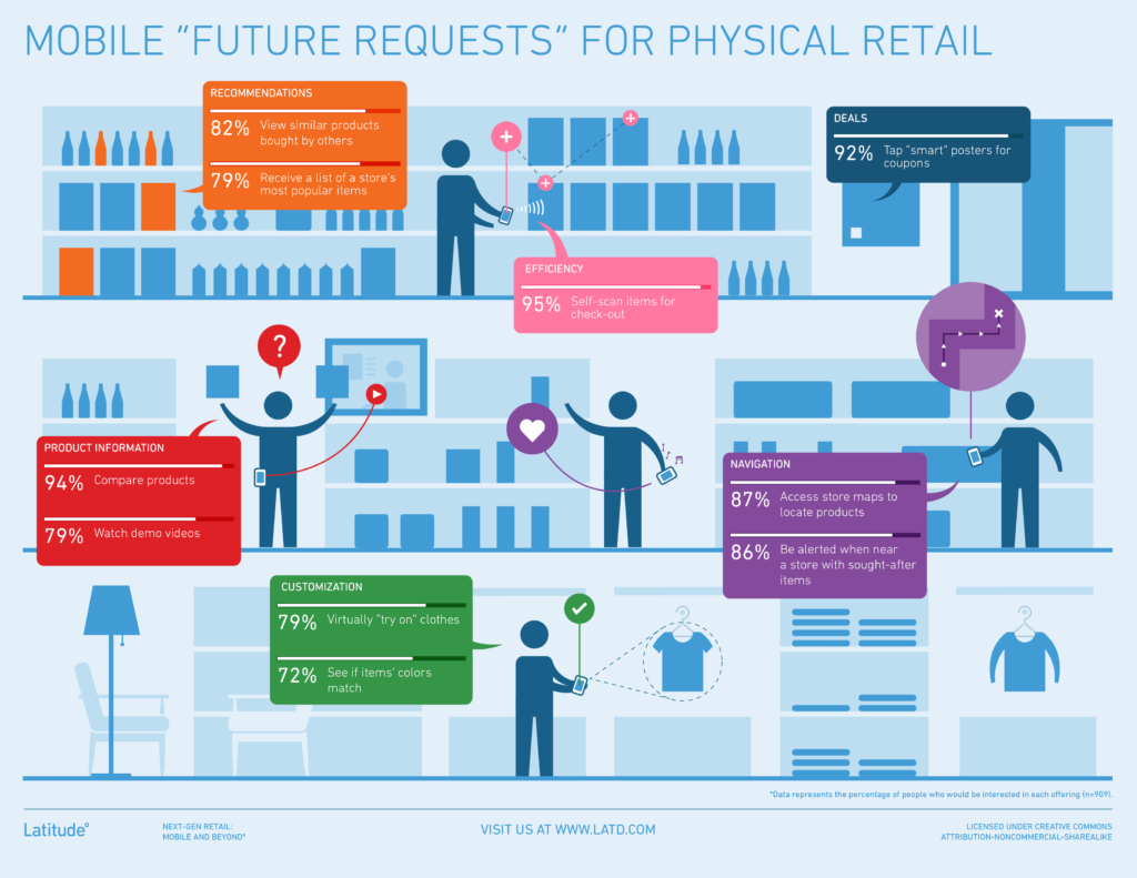 Latitude - Future Requests - Physical Retail