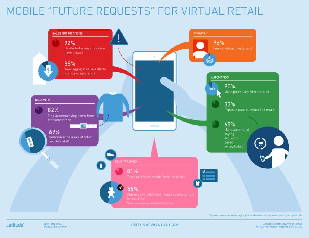 Latitude - Future Requests - Virtual Retail
