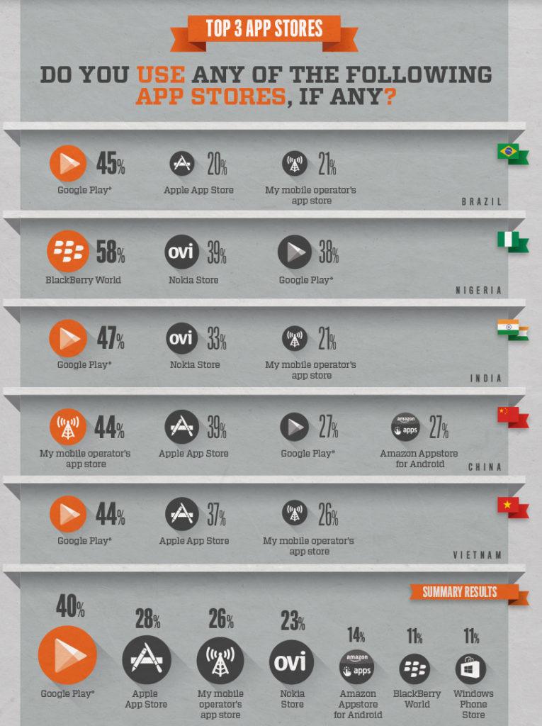 App Usage in Emerging Markets