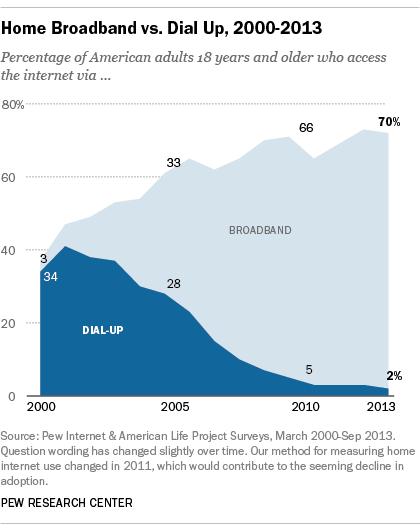 Dial up Internet users vs Broadband