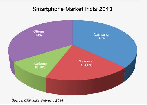 Smartphone Market in India 2013
