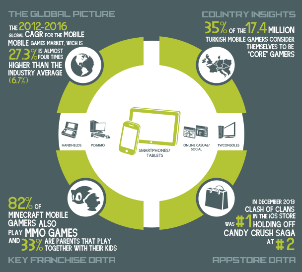 Global Mobile Gaming Market 2013