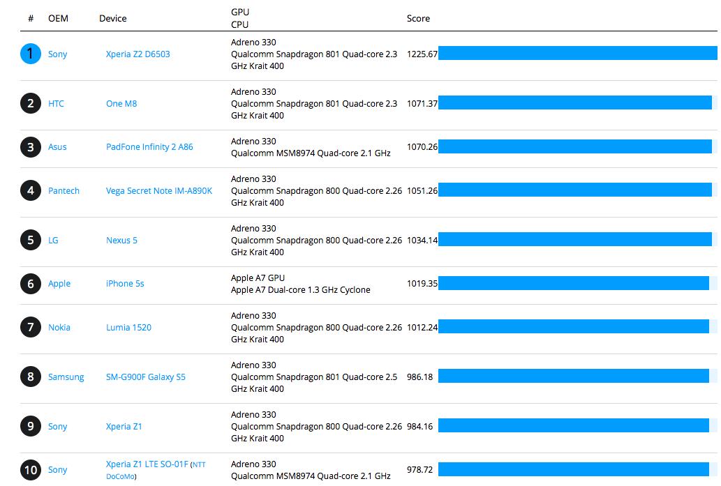 sony xperia price list 2014. htc one m8 vs sony xperia z2 samsung galaxy s5: specs, price, ultimate winner ? price list 2014