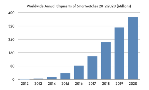 Growth of smartwatch