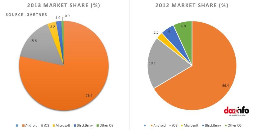 Apple Inc  (AAPL) Or Google Inc  (GOOG): Who Won, Eventually ?