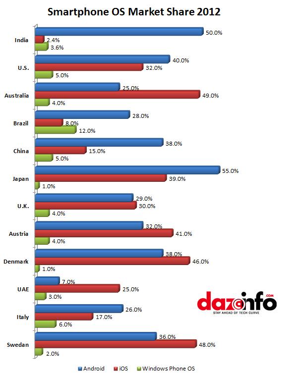 Smartphone-OS-market-share-1