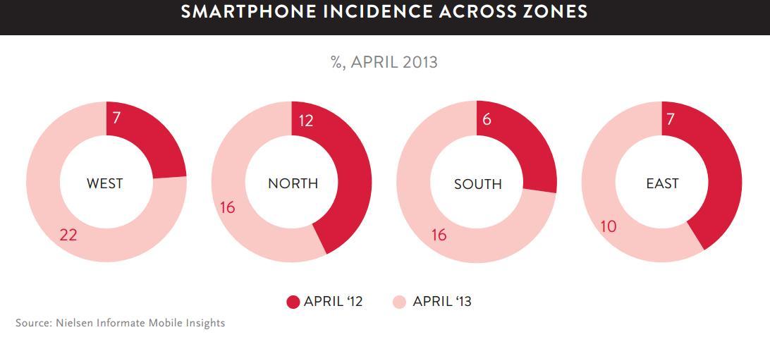 Smartphone incidence across zones