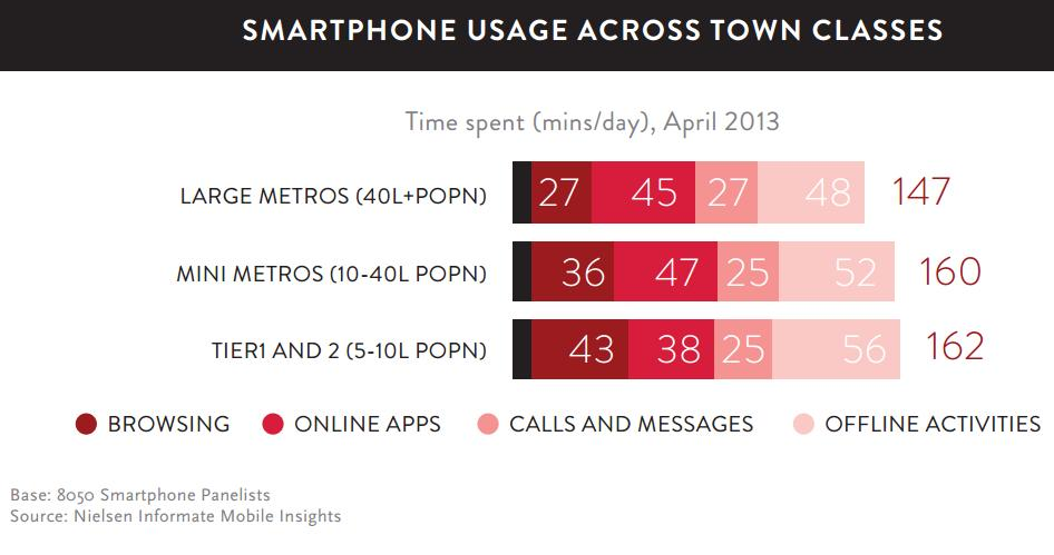 Smartphone usage across town classes