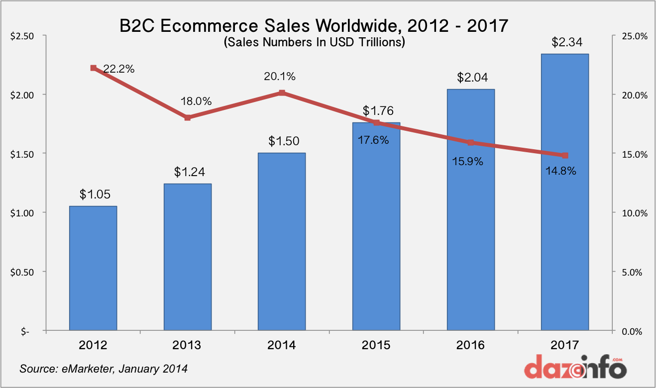 B2C ecommerce sales worldwide 2012 - 2017