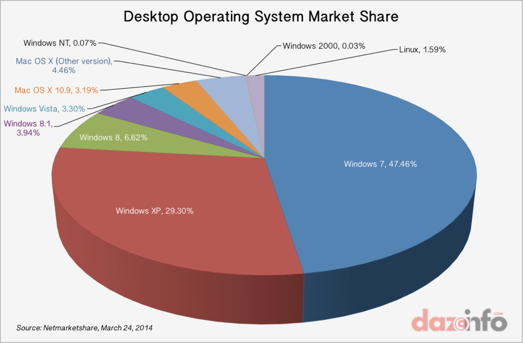 Desktop Operating System Market Share, March 2014