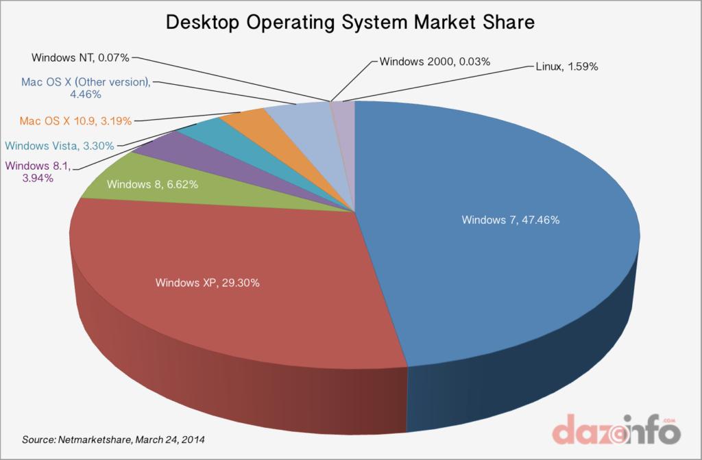 Desktop Operating System Market Share, March 2014