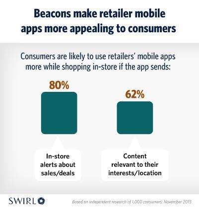 Mobile beacons