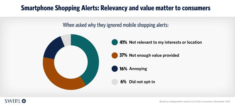 Shopping alerts relevance and value