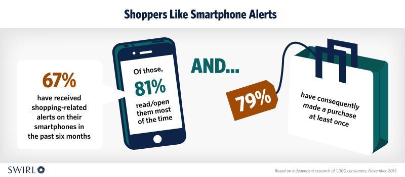 shopper like smartphone alert
