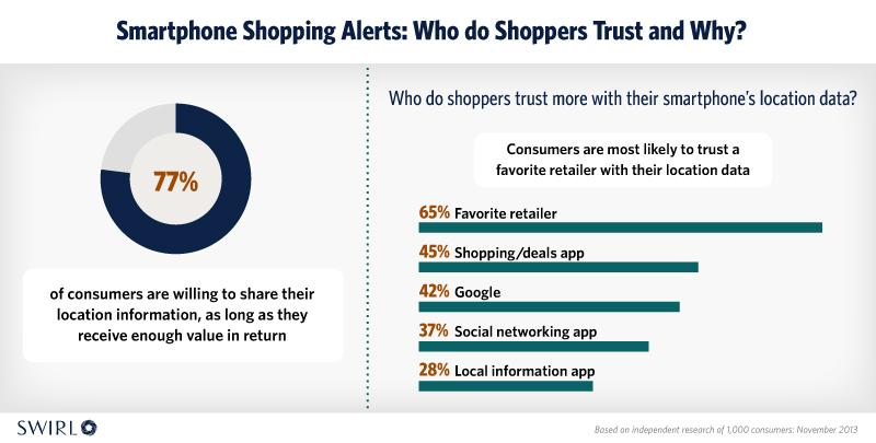 Who do shoppers trust