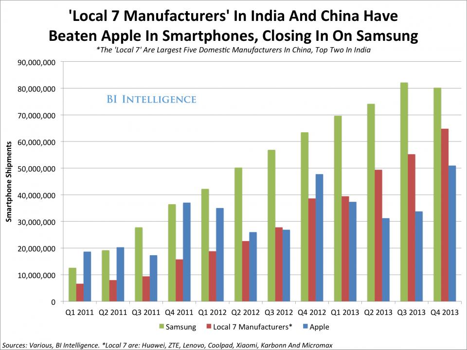 Samsung vs India,china