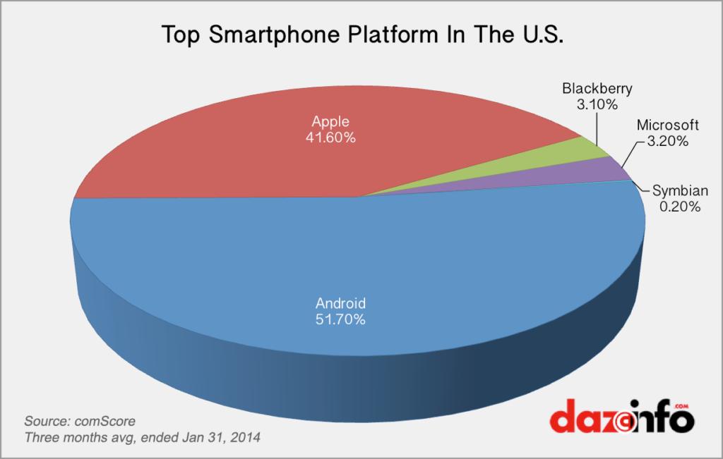 Smartphone Platform Market Share US 2014
