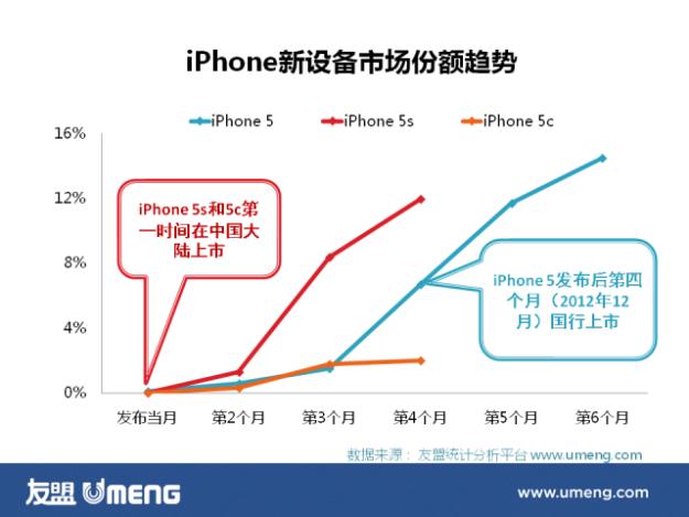 Price range in China