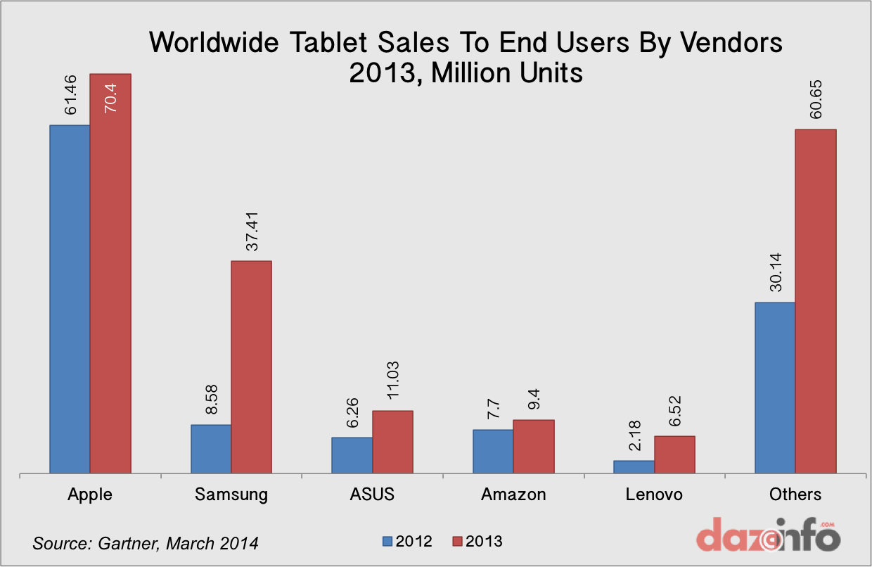 Worldwide tablet sales 2013 by vendors