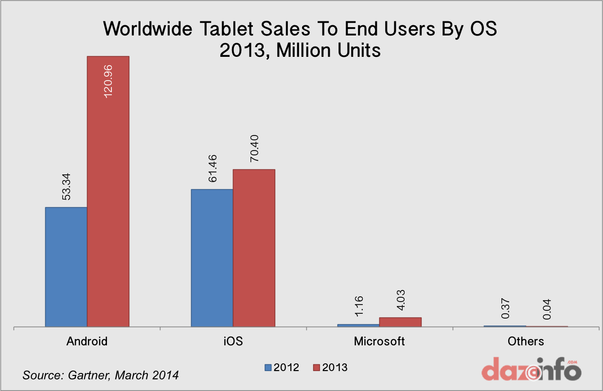 Worldwide tablet sales by OS 2013