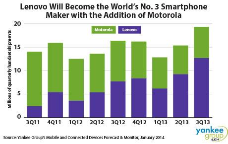 Lenovo Motorla Smartphone market