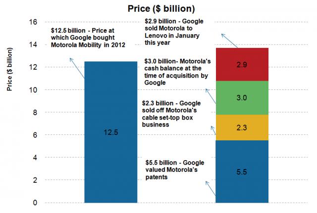 Google Motorla Lenovo Deal
