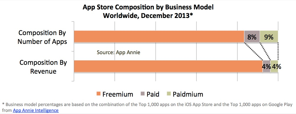 App Revenue Composition 2013