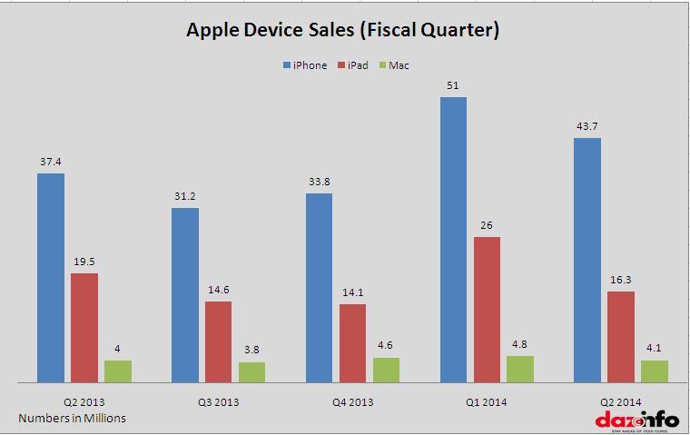 Apple device sales