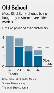Blackberry Devices Sales (New vs Old)