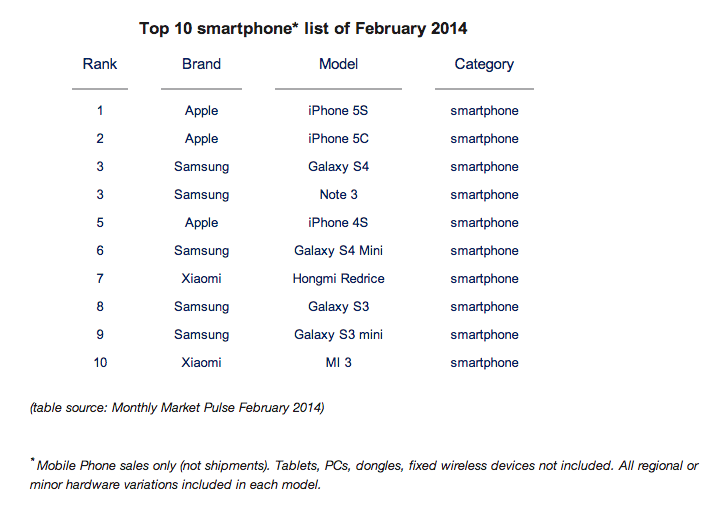 Smartphone sales as of February 2014