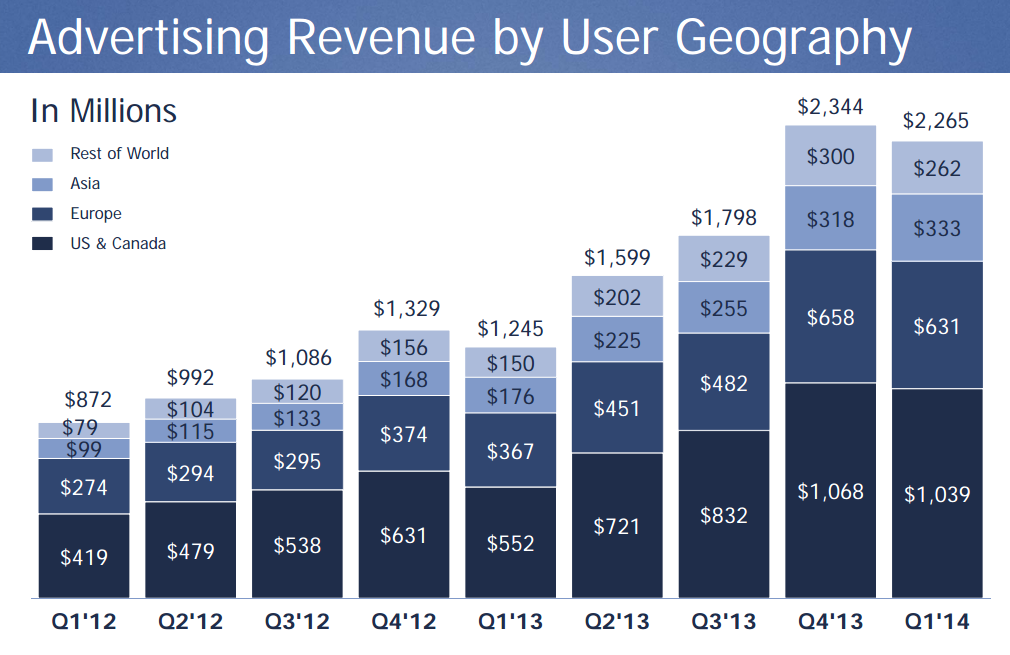 Facebook Revenue by geographic Q1 2014