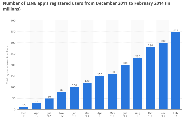 Line mobile app number of users growth 2014