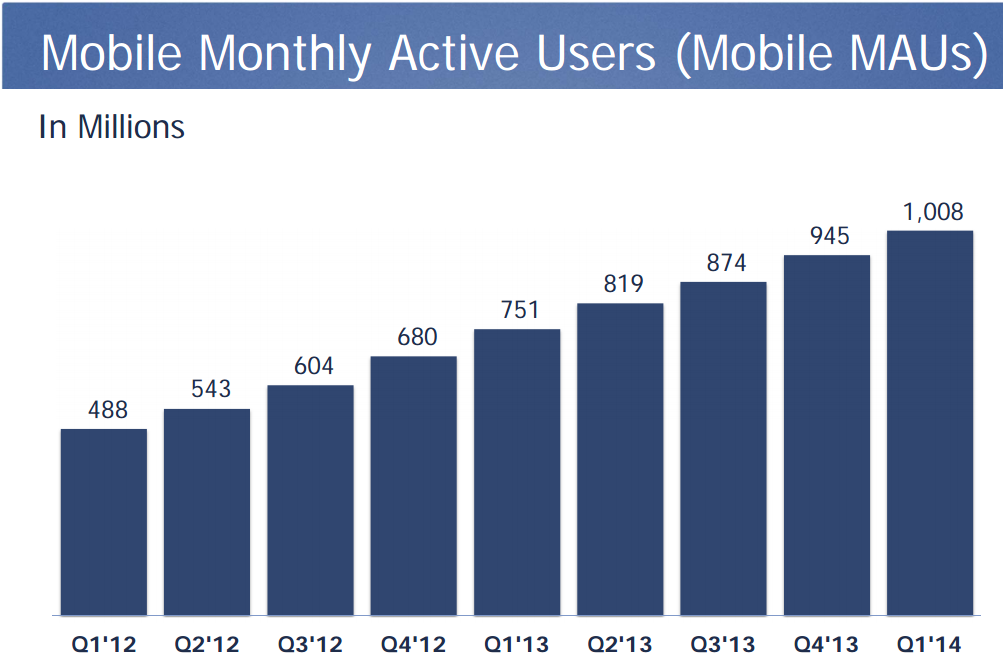 Facebook monthly mobile active users Q1 2014