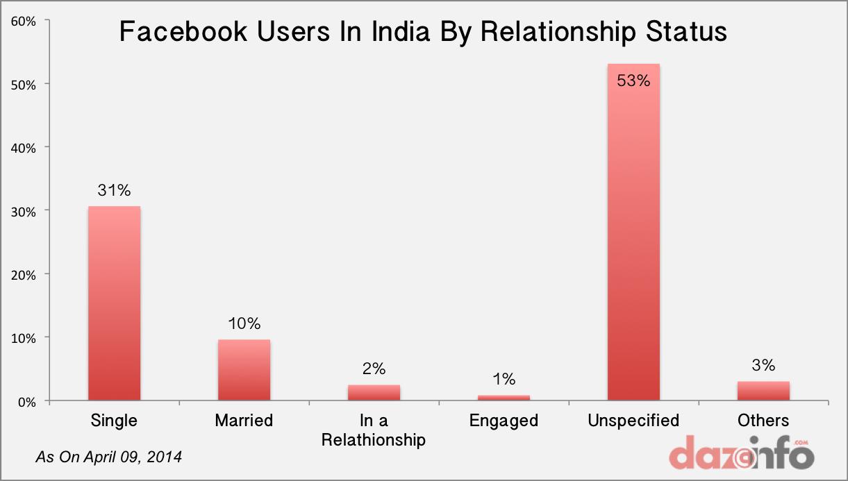 Facebook users india relathionship status